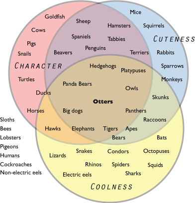 Animals (Venn Diagram)